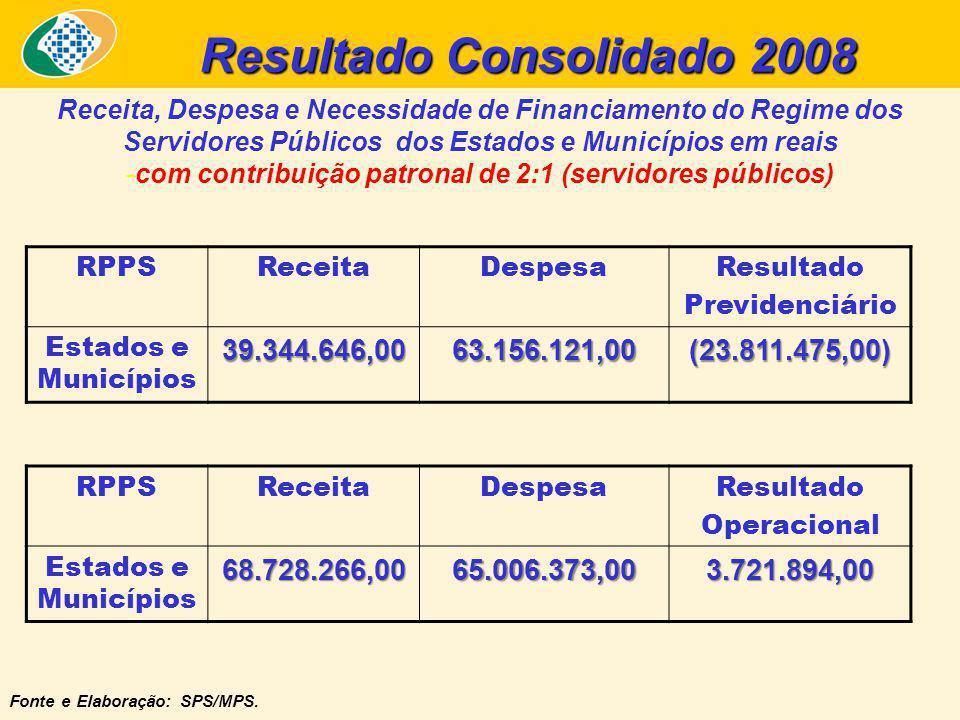 Resultado Consolidado 2008 Receita, Despesa e Necessidade de Financiamento do Regime dos Servidores Públicos dos Estados e Municípios em reais -com contribuição patronal de 2:1 (servidores públicos) Fonte e Elaboração: SPS/MPS.