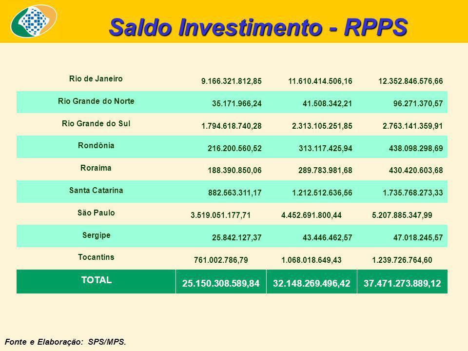 Saldo Investimento - RPPS Fonte e Elaboração: SPS/MPS.