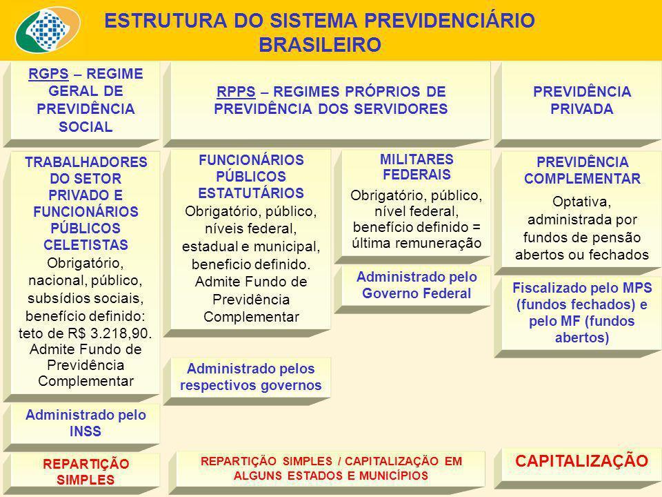 ESTRUTURA DO SISTEMA PREVIDENCIÁRIO BRASILEIRO TRABALHADORES DO SETOR PRIVADO E FUNCIONÁRIOS PÚBLICOS CELETISTAS Obrigatório, nacional, público, subsídios sociais, benefício definido: teto de R$ 3.218,90.