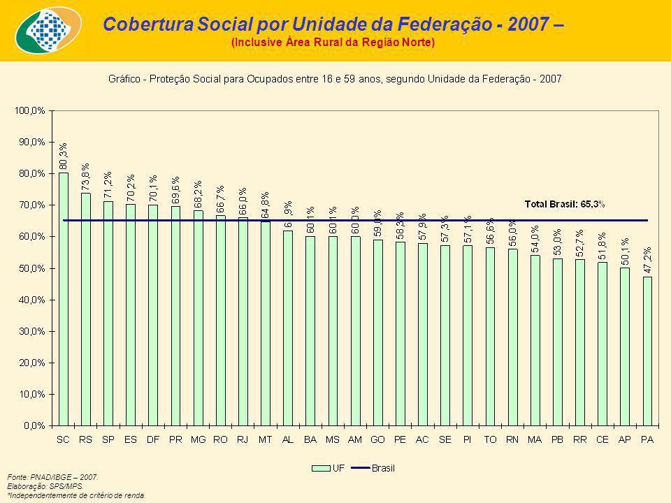 Cobertura Social por Unidade da Federação - 2007 – (Inclusive Área Rural da Região Norte) Fonte: PNAD/IBGE – 2007.