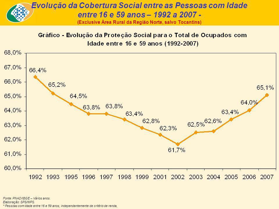 Fonte: PNAD/IBGE – 2007.Elaboração: SPS/MPS.