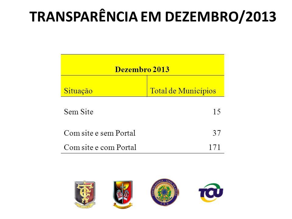 Dezembro 2013 SituaçãoTotal de Municípios Sem Site15 Com site e sem Portal37 Com site e com Portal171