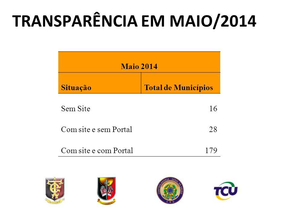 Maio 2014 SituaçãoTotal de Municípios Sem Site16 Com site e sem Portal28 Com site e com Portal179