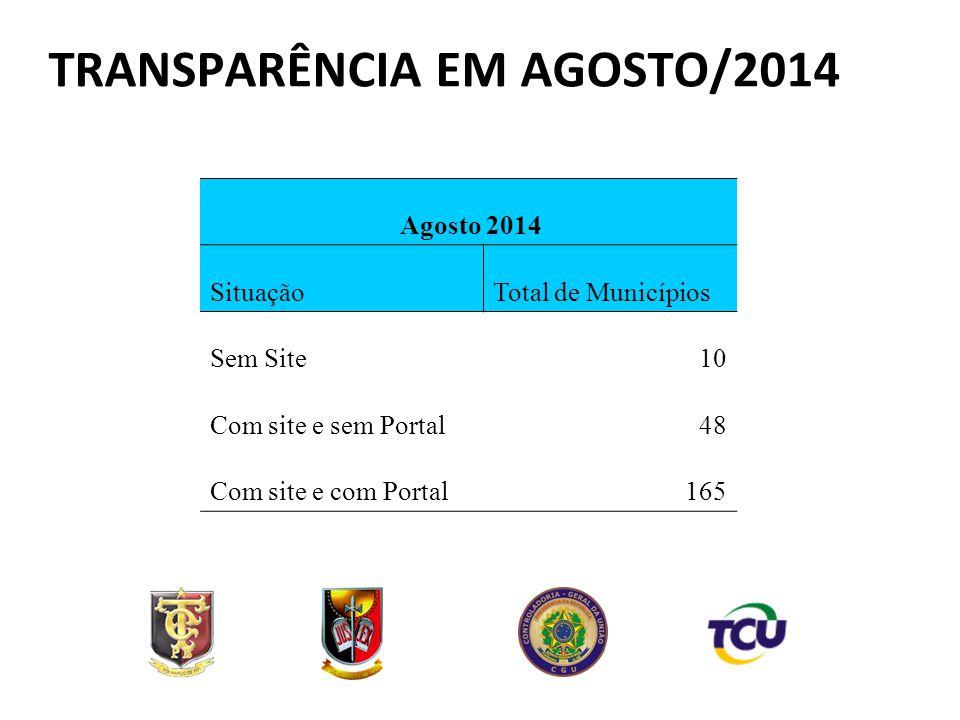 Agosto 2014 SituaçãoTotal de Municípios Sem Site10 Com site e sem Portal48 Com site e com Portal165