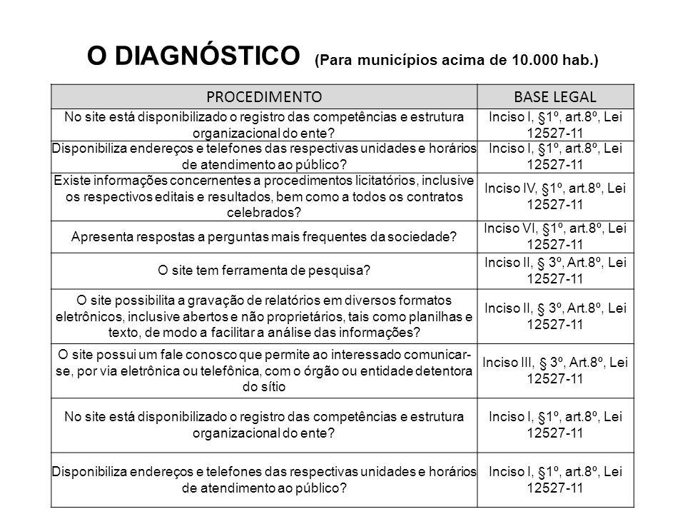 O DIAGNÓSTICO (Para municípios acima de 10.000 hab.) PROCEDIMENTOBASE LEGAL No site está disponibilizado o registro das competências e estrutura organizacional do ente.
