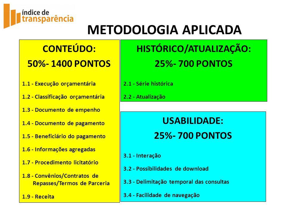 METODOLOGIA APLICADA CONTEÚDO: 50%- 1400 PONTOS 1.1 - Execução orçamentária 1.2 - Classificação orçamentária 1.3 - Documento de empenho 1.4 - Documento de pagamento 1.5 - Beneficiário do pagamento 1.6 - Informações agregadas 1.7 - Procedimento licitatório 1.8 - Convênios/Contratos de Repasses/Termos de Parceria 1.9 - Receita HISTÓRICO/ATUALIZAÇÃO: 25%- 700 PONTOS 2.1 - Série histórica 2.2 - Atualização USABILIDADE: 25%- 700 PONTOS 3.1 - Interação 3.2 - Possibilidades de download 3.3 - Delimitação temporal das consultas 3.4 - Facilidade de navegação