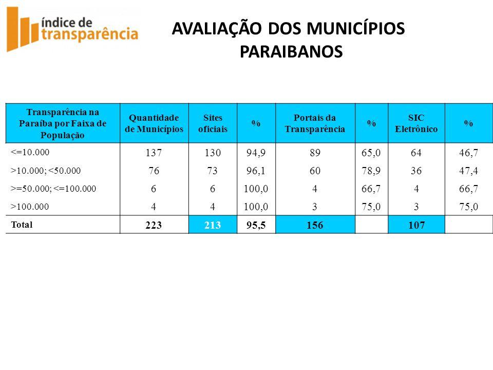 AVALIAÇÃO DOS MUNICÍPIOS PARAIBANOS Transparência na Paraíba por Faixa de População Quantidade de Municípios Sites oficiais % Portais da Transparência % SIC Eletrônico % <=10.000 13713094,98965,06446,7 >10.000; <50.000 767396,16078,93647,4 >=50.000; <=100.000 66100,0466,74 >100.000 44100,0375,03 Total 22321395,5156 107