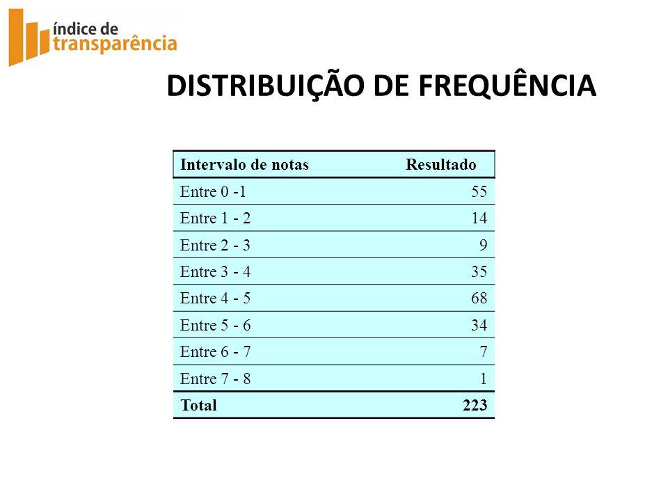 DISTRIBUIÇÃO DE FREQUÊNCIA Intervalo de notasResultado Entre 0 -155 Entre 1 - 214 Entre 2 - 39 Entre 3 - 435 Entre 4 - 568 Entre 5 - 634 Entre 6 - 77 Entre 7 - 81 Total223