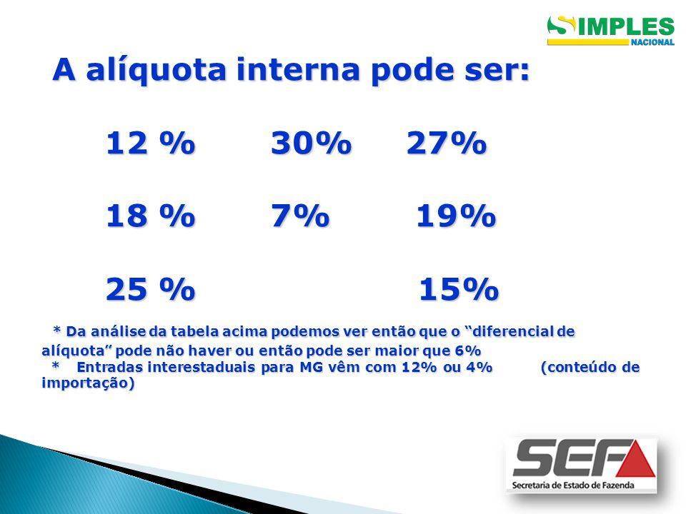 A alíquota interna pode ser: A alíquota interna pode ser: 12 % 30% 27% 12 % 30% 27% 18 % 7% 19% 18 % 7% 19% 25 % 15% 25 % 15% * Da análise da tabela acima podemos ver então que o diferencial de alíquota pode não haver ou então pode ser maior que 6% * Da análise da tabela acima podemos ver então que o diferencial de alíquota pode não haver ou então pode ser maior que 6% * Entradas interestaduais para MG vêm com 12% ou 4% (conteúdo de importação) * Entradas interestaduais para MG vêm com 12% ou 4% (conteúdo de importação)
