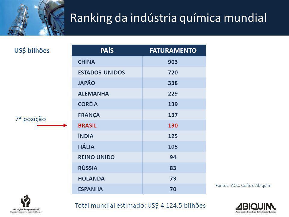 Ranking da indústria química mundial Fontes: ACC, Cefic e Abiquim PAÍSFATURAMENTO ESTADOS UNIDOS674 CHINA635 JAPÃO286 ALEMANHA213 FRANÇA135 ITÁLIA105