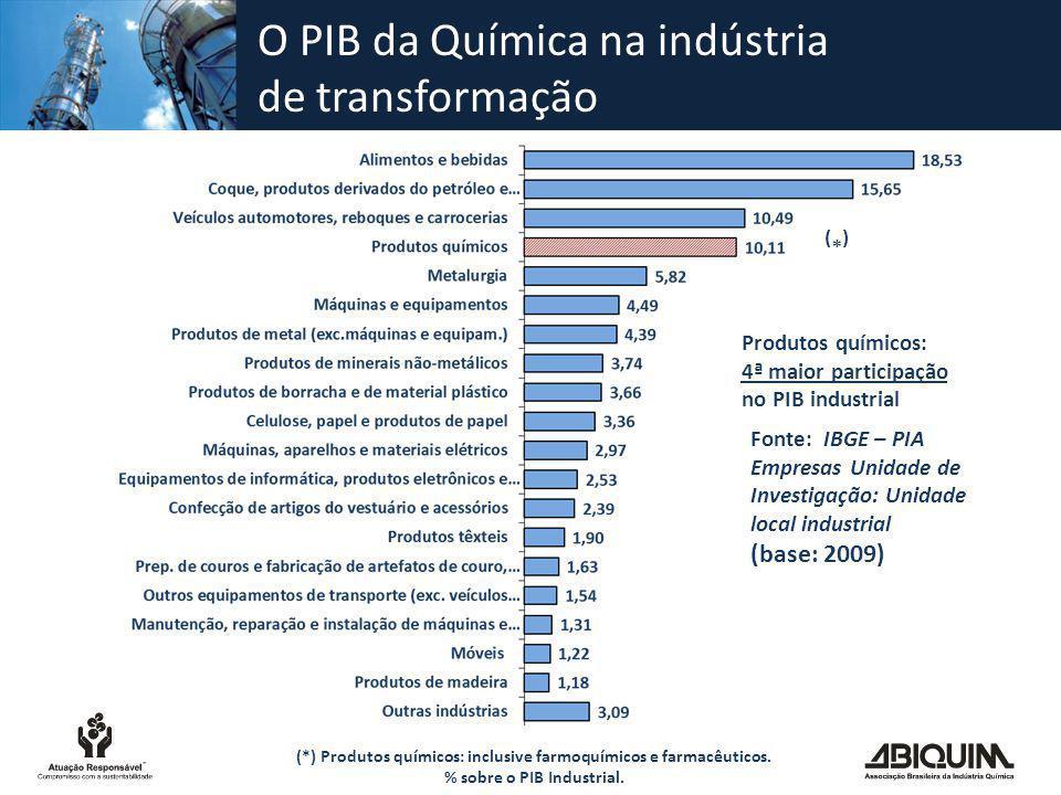 Participação no PIB Em 2010, o setor químico respondeu por 2,4% do Produto Interno Bruto (PIB) do Brasil.