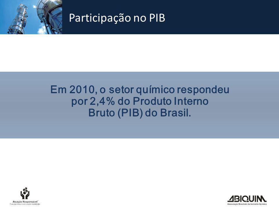 Participação % no PIB Nota: Admitindo-se que o valor agregado, em média, seja de 40% Fonte: Abiquim