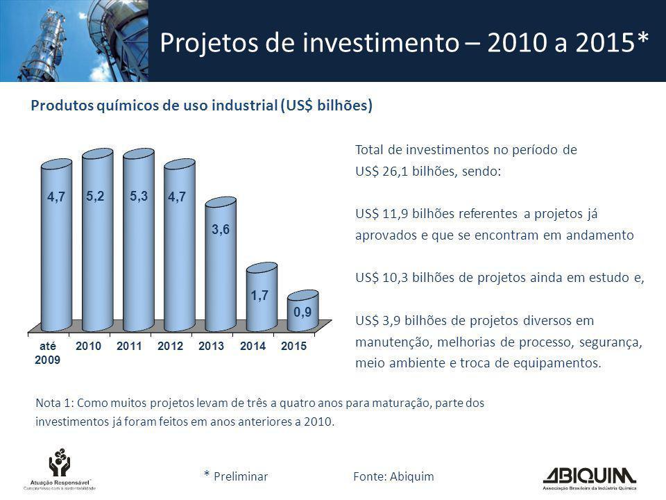 Projetos de investimento – 2010 a 2015* Produtos químicos de uso industrial (US$ bilhões) Total de investimentos no período de US$ 26,1 bilhões, sendo