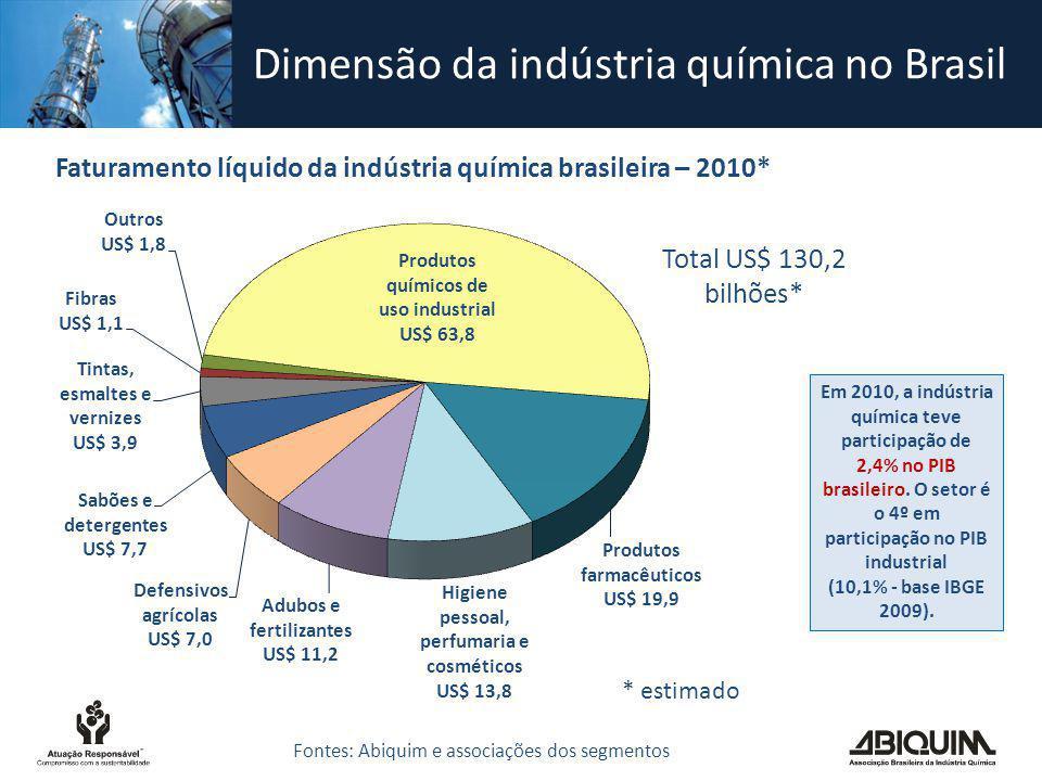 Dimensão da indústria química no Brasil Faturamento líquido da indústria química brasileira – 2010* Total US$ 130,2 bilhões* * estimado Fontes: Abiqui