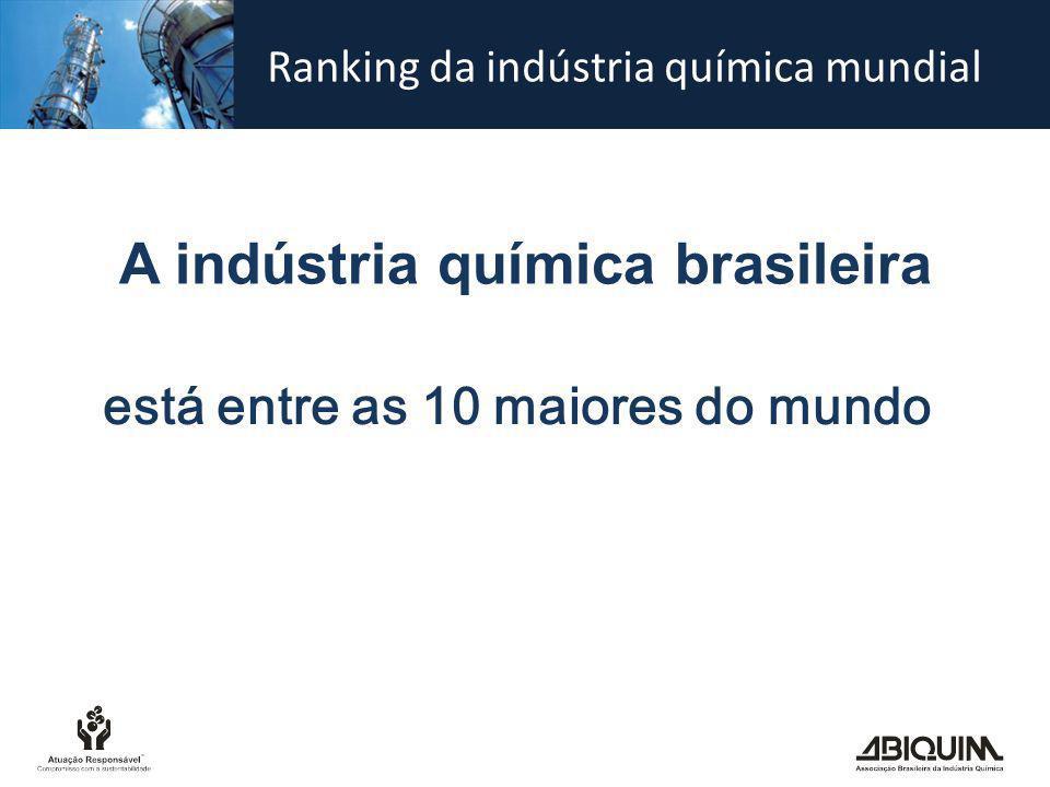 Ranking da indústria química mundial Fontes: ACC, Cefic e Abiquim PAÍSFATURAMENTO ESTADOS UNIDOS674 CHINA635 JAPÃO286 ALEMANHA213 FRANÇA135 ITÁLIA105 CORÉIA104 BRASIL101 REINO UNIDO97 ÍNDIA93 HOLANDA66 ESPANHA65 RÚSSIA64 7ª posição US$ bilhões Total mundial estimado: US$ 4.124,5 bilhões PAÍSFATURAMENTO CHINA903 ESTADOS UNIDOS720 JAPÃO338 ALEMANHA229 CORÉIA139 FRANÇA137 BRASIL130 ÍNDIA125 ITÁLIA105 REINO UNIDO94 RÚSSIA83 HOLANDA73 ESPANHA70