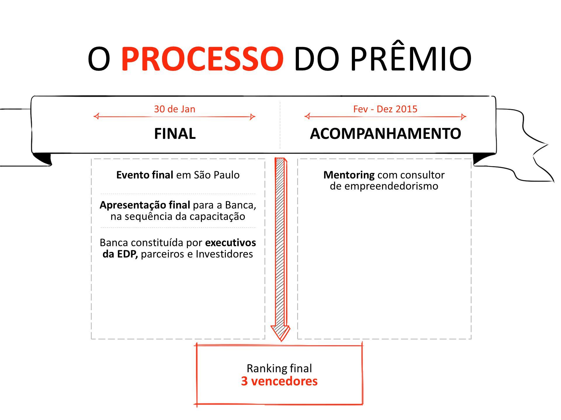 PREMIAÇÃO Mentoria pós-prêmio