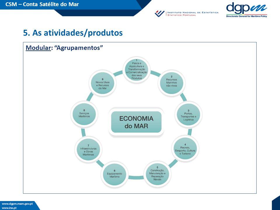 Modular: Agrupamentos CSM – Conta Satélite do Mar 5. As atividades/produtos