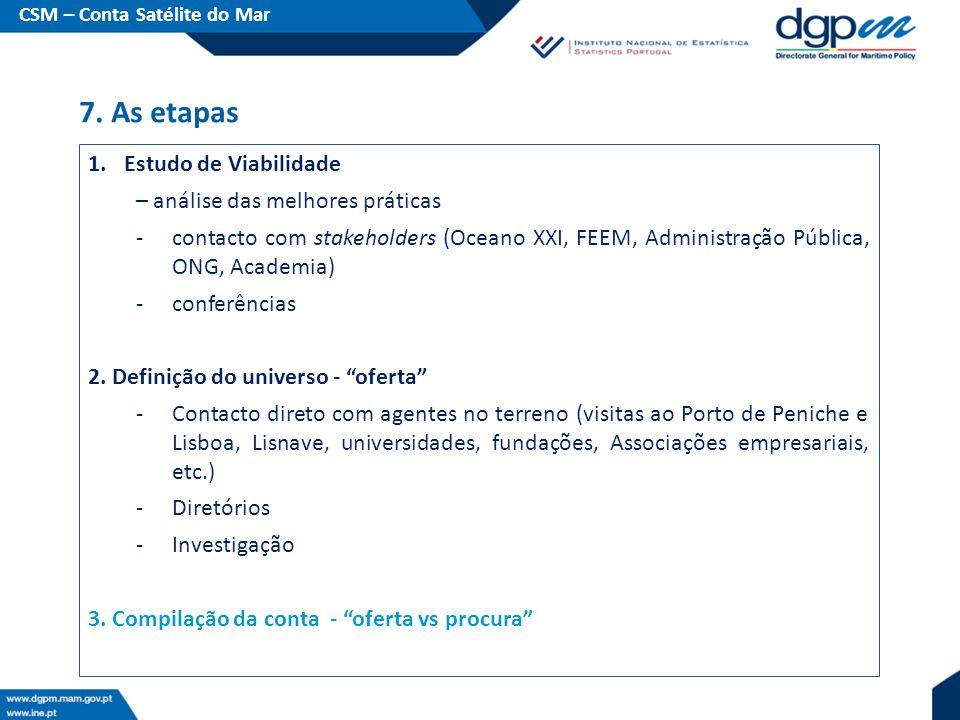 1.Estudo de Viabilidade – análise das melhores práticas -contacto com stakeholders (Oceano XXI, FEEM, Administração Pública, ONG, Academia) -conferências 2.
