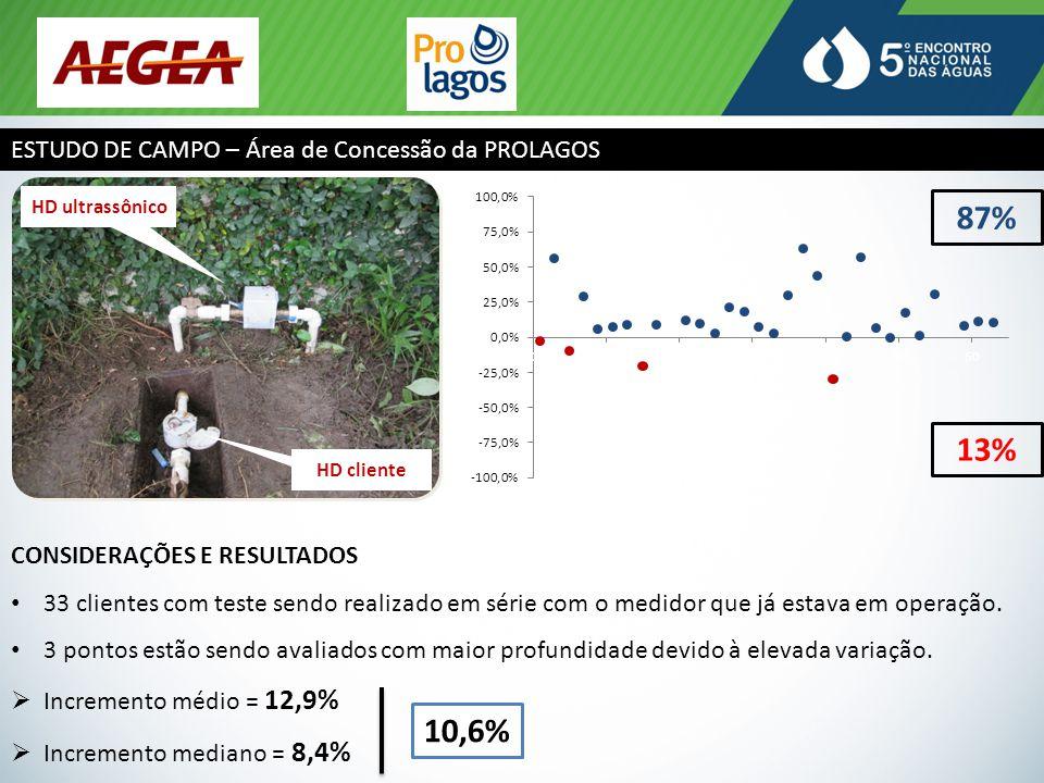ESTUDO DE CAMPO – Área de Concessão da PROLAGOS HD cliente HD ultrassônico CONSIDERAÇÕES E RESULTADOS 33 clientes com teste sendo realizado em série com o medidor que já estava em operação.