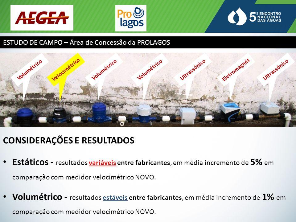 ESTUDO DE CAMPO – Área de Concessão da PROLAGOS CONSIDERAÇÕES E RESULTADOS Estáticos - resultados variáveis entre fabricantes, em média incremento de 5% em comparação com medidor velocimétrico NOVO.