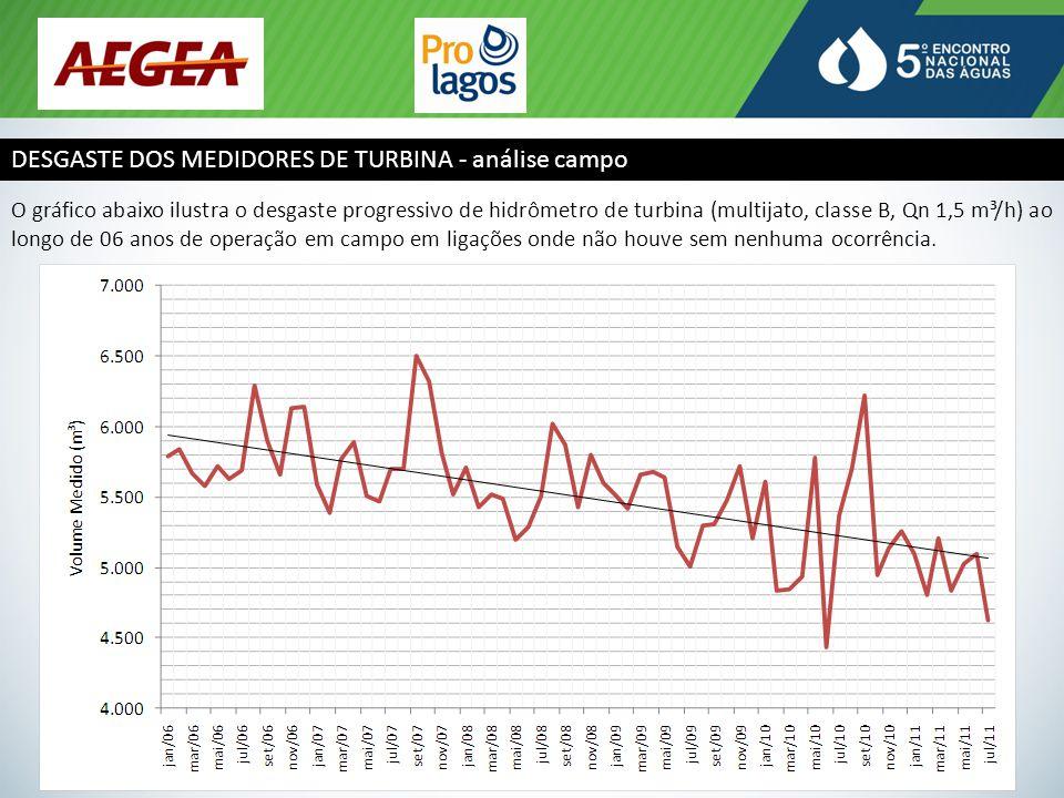 DESGASTE DOS MEDIDORES DE TURBINA - análise laboratório