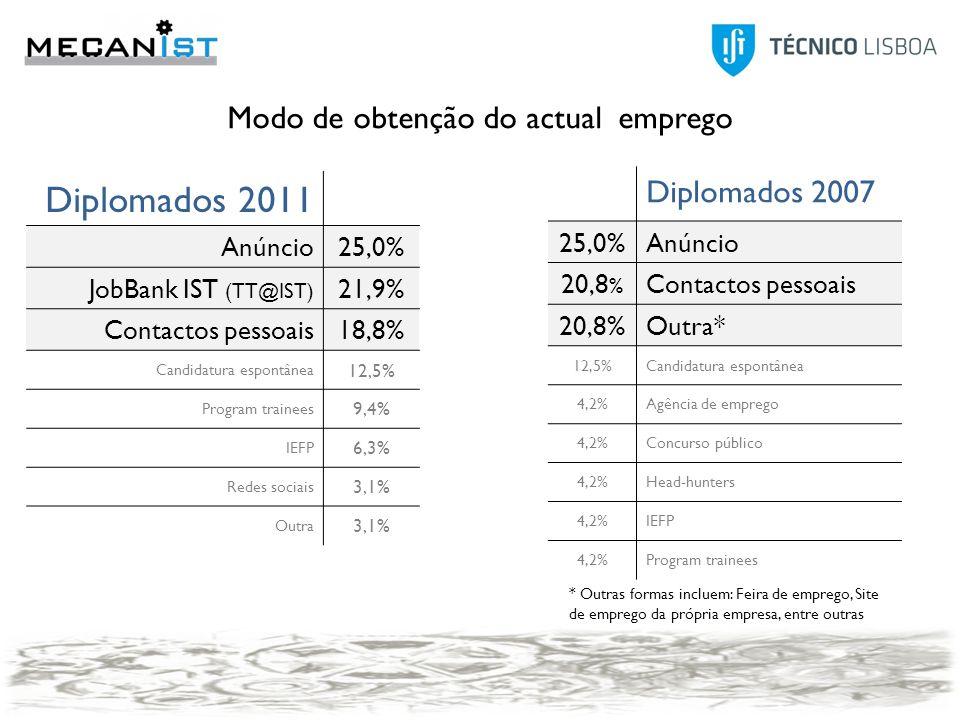 Modo2007 Anúncio25,0% Contactos pessoais20,8% Outro20,8% Candidatura espontânea12,5% Agência de emprego4,2% Concurso público4,2% Head-Hunters4,2% IEFP4,2% Program trainees4,2% Modo 2011 Anúncio25,00% JobBank IST (TT@IST)21,90% Contactos pessoais18,80% Candidatura espontânea12,50% Program trainees9,40% IEFP6,30% Redes sociais3,10% Outro3,10% Diplomados 2011 Anúncio25,0% JobBank IST (TT@IST) 21,9% Contactos pessoais18,8% Candidatura espontânea 12,5% Program trainees 9,4% IEFP 6,3% Redes sociais 3,1% Outra 3,1% Diplomados 2007 25,0%Anúncio 20,8 % Contactos pessoais 20,8%Outra* 12,5%Candidatura espontânea 4,2%Agência de emprego 4,2%Concurso público 4,2%Head-hunters 4,2%IEFP 4,2%Program trainees * Outras formas incluem: Feira de emprego, Site de emprego da própria empresa, entre outras Modo de obtenção do actual emprego