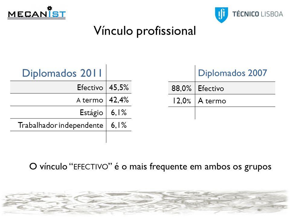 Modo2007 Anúncio25,0% Contactos pessoais20,8% Outro20,8% Candidatura espontânea12,5% Agência de emprego4,2% Concurso público4,2% Head-Hunters4,2% IEFP4,2% Program trainees4,2% Modo 2011 Anúncio25,00% JobBank IST (TT@IST)21,90% Contactos pessoais18,80% Candidatura espontânea12,50% Program trainees9,40% IEFP6,30% Redes sociais3,10% Outro3,10% 20112007 A termo42,4%12,0% Efectivo45,5%88,0% Estágio6,1% Trabalhad or independ ente6,1% Vínculo profissional Diplomados 2011 Efectivo45,5% A termo42,4% Estágio6,1% Trabalhador independente6,1% Diplomados 2007 88,0%Efectivo 12,0 % A termo O vínculo EFECTIVO é o mais frequente em ambos os grupos
