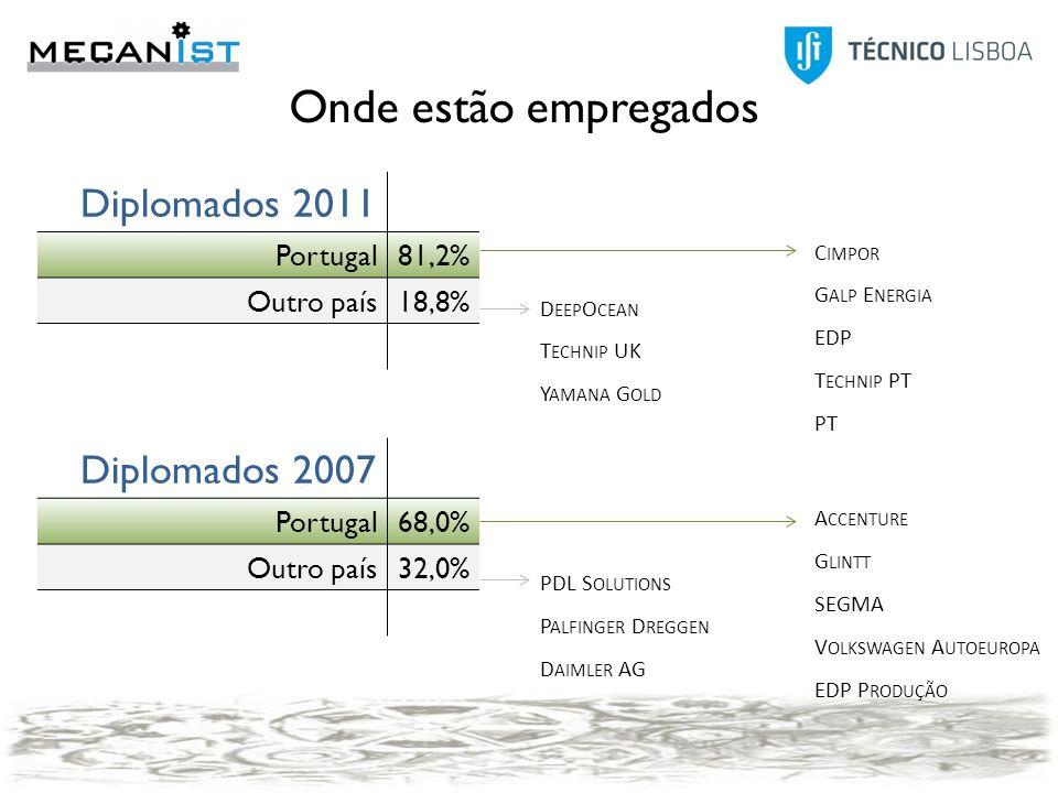 Modo2007 Anúncio25,0% Contactos pessoais20,8% Outro20,8% Candidatura espontânea12,5% Agência de emprego4,2% Concurso público4,2% Head-Hunters4,2% IEFP4,2% Program trainees4,2% Modo 2011 Anúncio25,00% JobBank IST (TT@IST)21,90% Contactos pessoais18,80% Candidatura espontânea12,50% Program trainees9,40% IEFP6,30% Redes sociais3,10% Outro3,10% Onde estão empregados Diplomados 2011 Portugal81,2% Outro país18,8% Diplomados 2007 Portugal68,0% Outro país32,0% 2011 EstrangeiroPT AVLÂmago - Energia Inteligente Cockerill Maintenance & IngénierieBosch Termotecnologia DeepOceanCimpor Technip UKCrowd Process Yamana GoldDinefer S.A Ecoprogresso EDP Galp Energia LusoTechnip MCG Navaltik Management Roff Saint-Gobain Sekurit Portugal TDGI Technip Technoedif Engenharia Tecnimil, SA YKK Portugal 2007 CamonesLusos AlstomAccenture Daimler AG Bosch Termotecnologia SA DNV CarrisBUS - Manutenção, Reparação e Transportes, S.A.