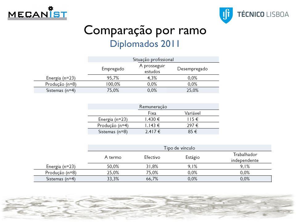 Modo2007 Anúncio25,0% Contactos pessoais20,8% Outro20,8% Candidatura espontânea12,5% Agência de emprego4,2% Concurso público4,2% Head-Hunters4,2% IEFP4,2% Program trainees4,2% Modo 2011 Anúncio25,00% JobBank IST (TT@IST)21,90% Contactos pessoais18,80% Candidatura espontânea12,50% Program trainees9,40% IEFP6,30% Redes sociais3,10% Outro3,10% 2011 FixaVariável PT1185162 Outro país2950188 Global1449167 2007 FixaVariável PT1961271 Outro país3885167 Global2630242 Situação profissional Empregado A prosseguir estudos Desempregado Energia (n=23)95,7%4,3%0,0% Produção (n=8)100,0%0,0% Sistemas (n=4)75,0%0,0%25,0% Remuneração FixaVariável Energia (n=23)1.430 €115 € Produção (n=4)1.143 €297 € Sistemas (n=8) 2.417 €85 € Tipo de vínculo A termoEfectivoEstágio Trabalhador independente Energia (n=23)50,0%31,8%9,1% Produção (n=8)25,0%75,0%0,0% Sistemas (n=4)33,3%66,7%0,0% Comparação por ramo Diplomados 2011