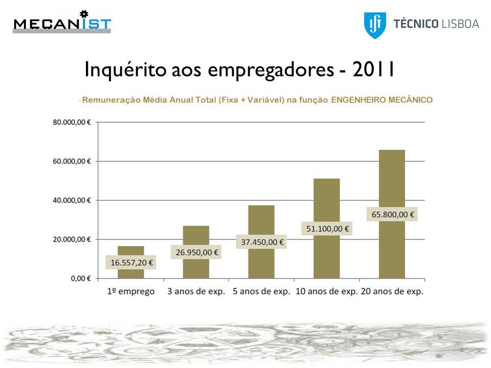Modo2007 Anúncio25,0% Contactos pessoais20,8% Outro20,8% Candidatura espontânea12,5% Agência de emprego4,2% Concurso público4,2% Head-Hunters4,2% IEFP4,2% Program trainees4,2% Modo 2011 Anúncio25,00% JobBank IST (TT@IST)21,90% Contactos pessoais18,80% Candidatura espontânea12,50% Program trainees9,40% IEFP6,30% Redes sociais3,10% Outro3,10% 2011 FixaVariável PT1185162 Outro país2950188 Global1449167 2007 FixaVariável PT1961271 Outro país3885167 Global2630242 Inquérito aos empregadores - 2011