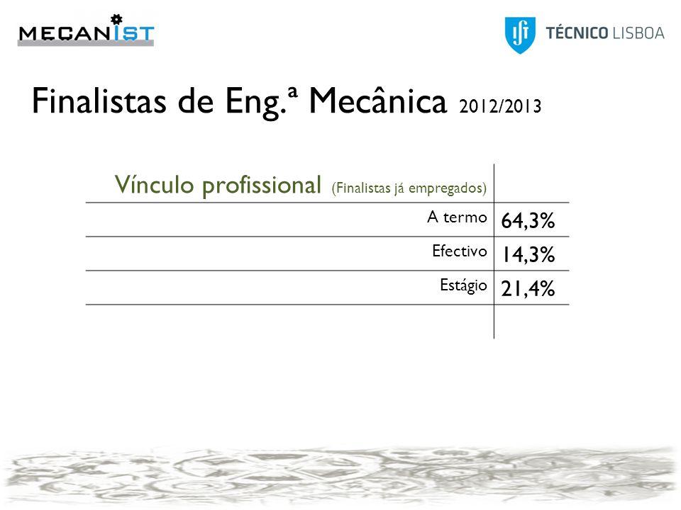 Modo2007 Anúncio25,0% Contactos pessoais20,8% Outro20,8% Candidatura espontânea12,5% Agência de emprego4,2% Concurso público4,2% Head-Hunters4,2% IEFP4,2% Program trainees4,2% Modo 2011 Anúncio25,00% JobBank IST (TT@IST)21,90% Contactos pessoais18,80% Candidatura espontânea12,50% Program trainees9,40% IEFP6,30% Redes sociais3,10% Outro3,10% 2011 FixaVariável PT1185162 Outro país2950188 Global1449167 2007 FixaVariável PT1961271 Outro país3885167 Global2630242 Finalistas de Eng.ª Mecânica 2012/2013 Agência de Emprego 1 7,1% Anúncio 5 35,7% Candidatura Espontânea 1 7,1% Contactos Pessoais 1 7,1% IEFP 1 7,1% Job Banking IST (Área de Transferência de Tecnologia) 2 14,3% Outro 2 14,3% Program Trainees 1 7,1% 14 A termo (certo ou incerto) 9 64,3% Efectivo 2 14,3% Estágio 3 21,4% 14 Média de Qual a remuneração média mensal bruta - [Fixa] Média de Qual a remunera ção média mensal br uta - [Variável] 1158364 Alstom 1 Baepack 1 EDP Inovação 1 ENRC 1 Grupo Montalva 1 Ingersoll Rand 1 Johnson & Johnson 1 Siemens 2 TechnoEdif 1 Volkswagen 1 Zeugma 1 Vínculo profissional (Finalistas já empregados) A termo 64,3% Efectivo 14,3% Estágio 21,4% Conjugar o prosseguiment o de estudos com actividade profissional 11 11,8% Iniciar/Prosseg uir actividade profissional 78 83,9% Prosseguir estudos 4 4,3% Ainda não estou inserido no mercado de trabalho 75 79,8% Outro 4 4,3% Tenho contrato assinado e já estou a desempenhar funções 14 14,9% Tenho contrato assinado mas ainda não iniciei funções 1 1,1%