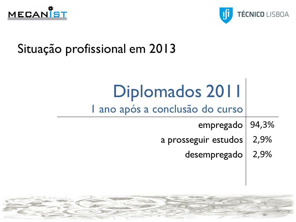 Situação profissional em 2013 Diplomados 2011 1 ano após a conclusão do curso empregado 94,3% a prosseguir estudos 2,9% desempregado 2,9% 20112007 Empregado94,3%89,3% A prosseguir estudos2,9%10,7% Desempregado2,9%0,0%