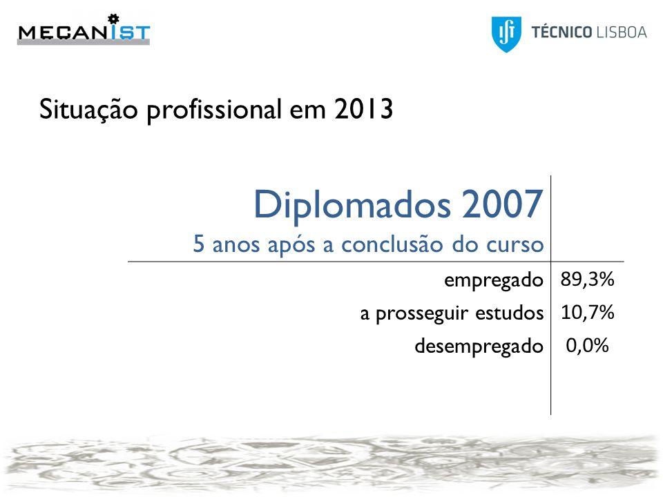 Situação profissional em 2013 Diplomados 2007 5 anos após a conclusão do curso empregado 89,3% a prosseguir estudos 10,7% desempregado 0,0% 20112007 Empregado94,3%89,3% A prosseguir estudos2,9%10,7% Desempregado2,9%0,0%