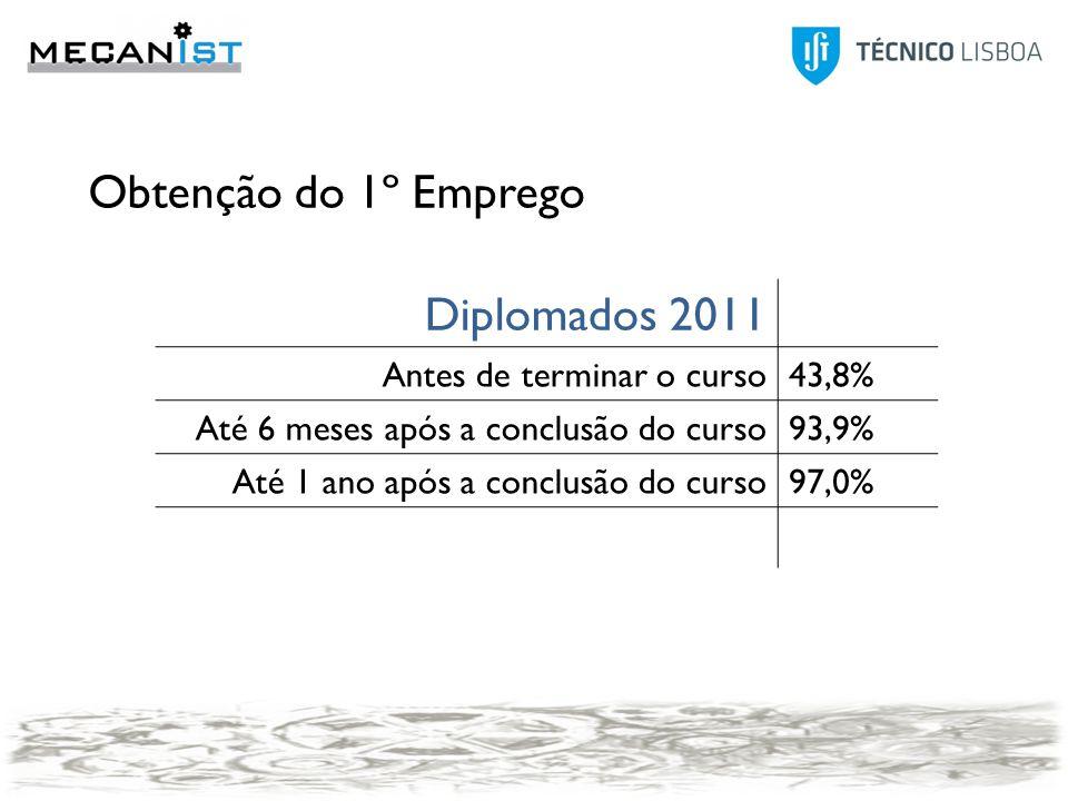 Obtenção do 1º Emprego Diplomados 2011 Antes de terminar o curso43,8% Até 6 meses após a conclusão do curso93,9% Até 1 ano após a conclusão do curso97,0%