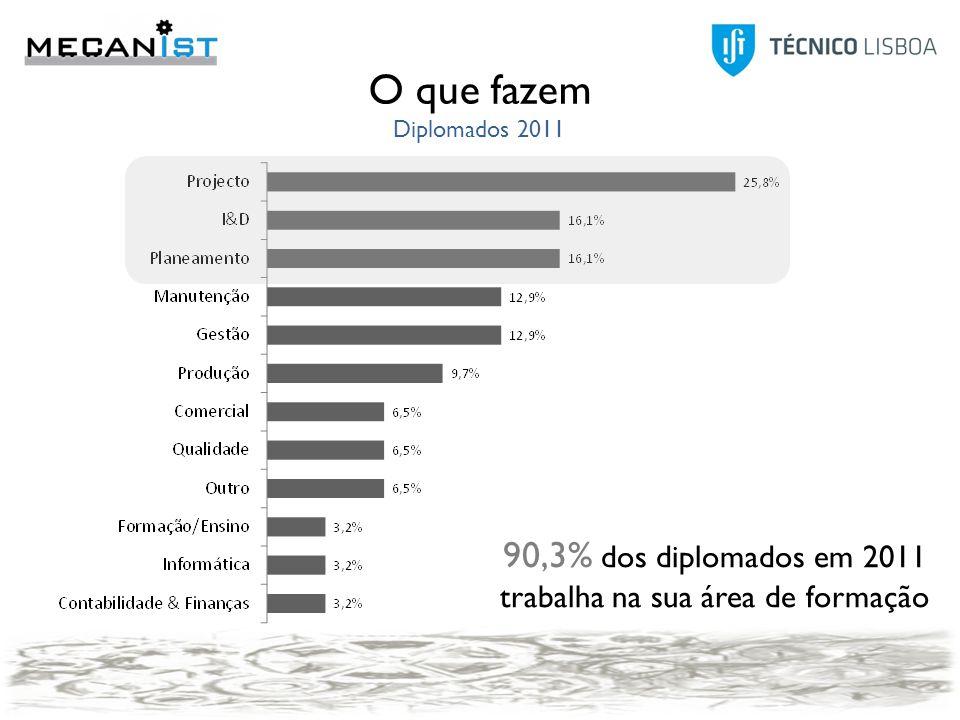 O que fazem Diplomados 2011 90,3% dos diplomados em 2011 trabalha na sua área de formação