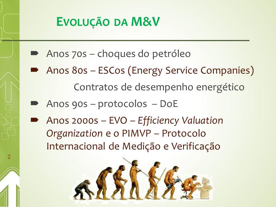 E VOLUÇÃO DA M&V  Anos 70s – choques do petróleo  Anos 80s – ESCos (Energy Service Companies) Contratos de desempenho energético  Anos 90s – protocolos – DoE  Anos 2000s – EVO – Efficiency Valuation Organization e o PIMVP – Protocolo Internacional de Medição e Verificação 2