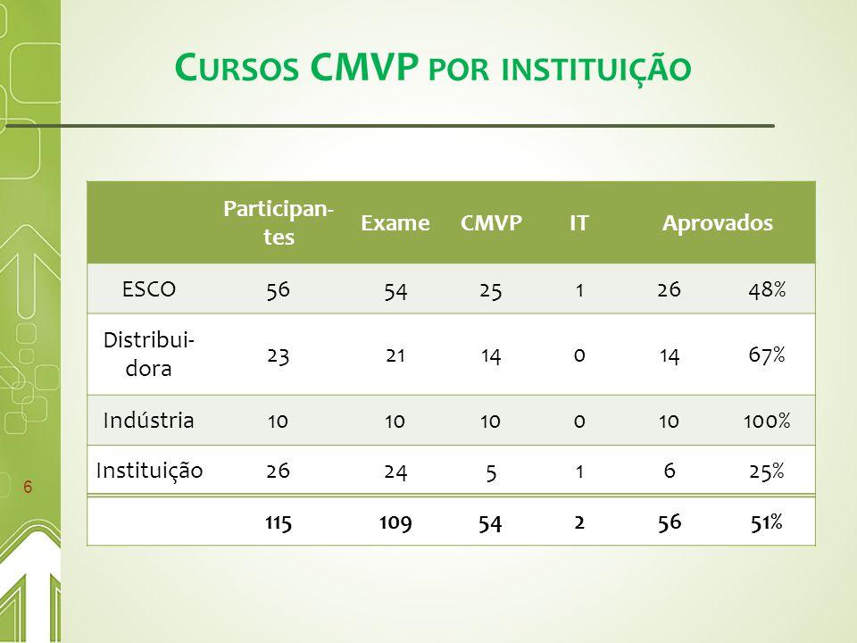 C URSOS CMVP POR INSTITUIÇÃO 6 Participan- tes ExameCMVPITAprovados ESCO56542512648% Distribui- dora 2321140 67% Indústria10 0 100% Instituição262451625% 1151095425651%