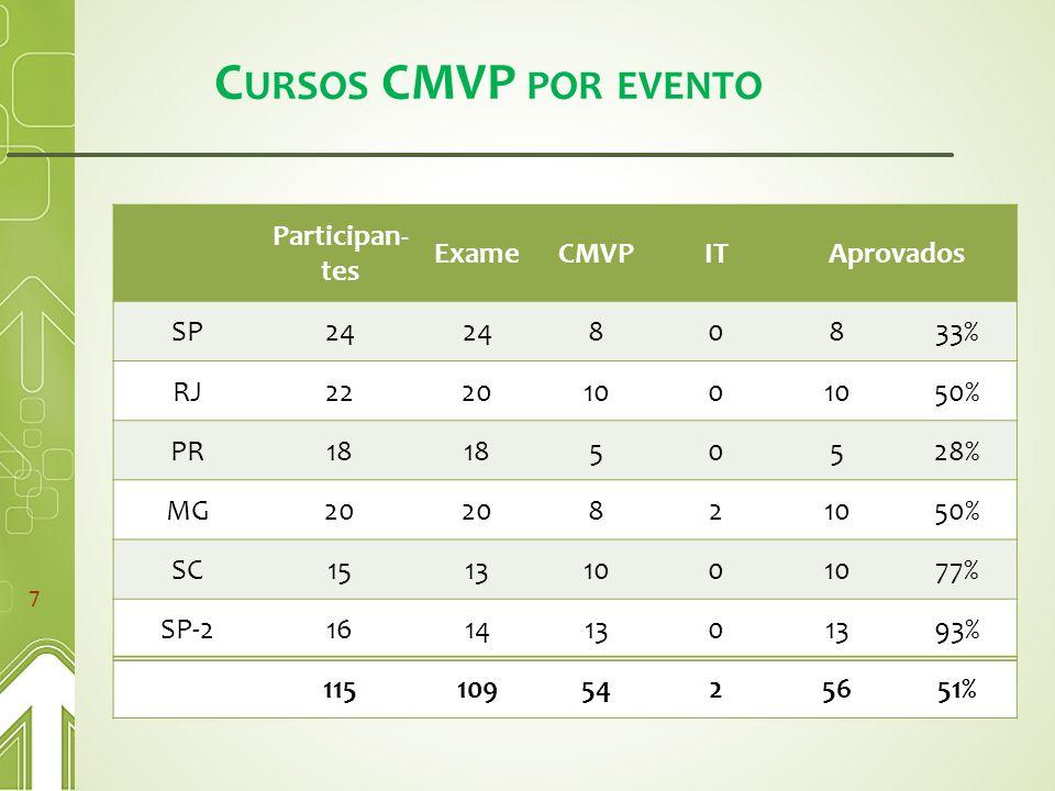 C URSOS CMVP POR EVENTO 7 Participan- tes ExameCMVPITAprovados SP24 80833% RJ2220100 50% PR18 50528% MG20 821050% SC1513100 77% SP-21614130 93% 1151095425651%