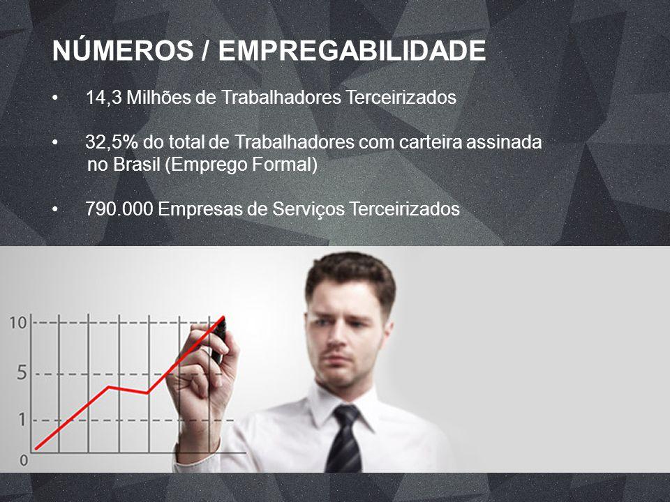NÚMEROS / EMPREGABILIDADE 14,3 Milhões de Trabalhadores Terceirizados 32,5% do total de Trabalhadores com carteira assinada no Brasil (Emprego Formal)