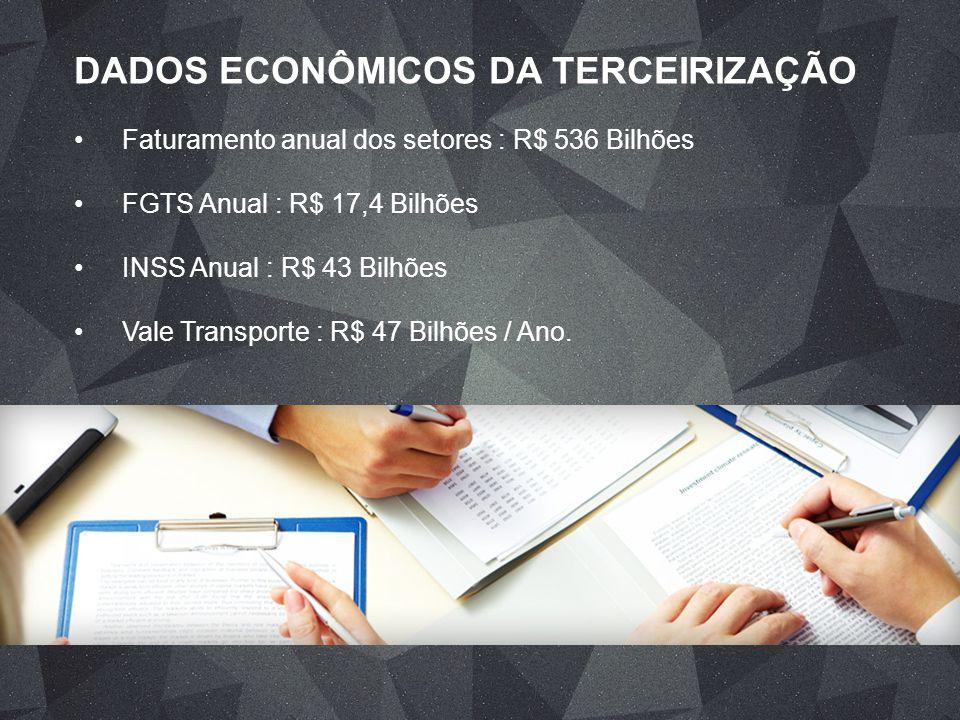 DADOS ECONÔMICOS DA TERCEIRIZAÇÃO Faturamento anual dos setores : R$ 536 Bilhões FGTS Anual : R$ 17,4 Bilhões INSS Anual : R$ 43 Bilhões Vale Transpor