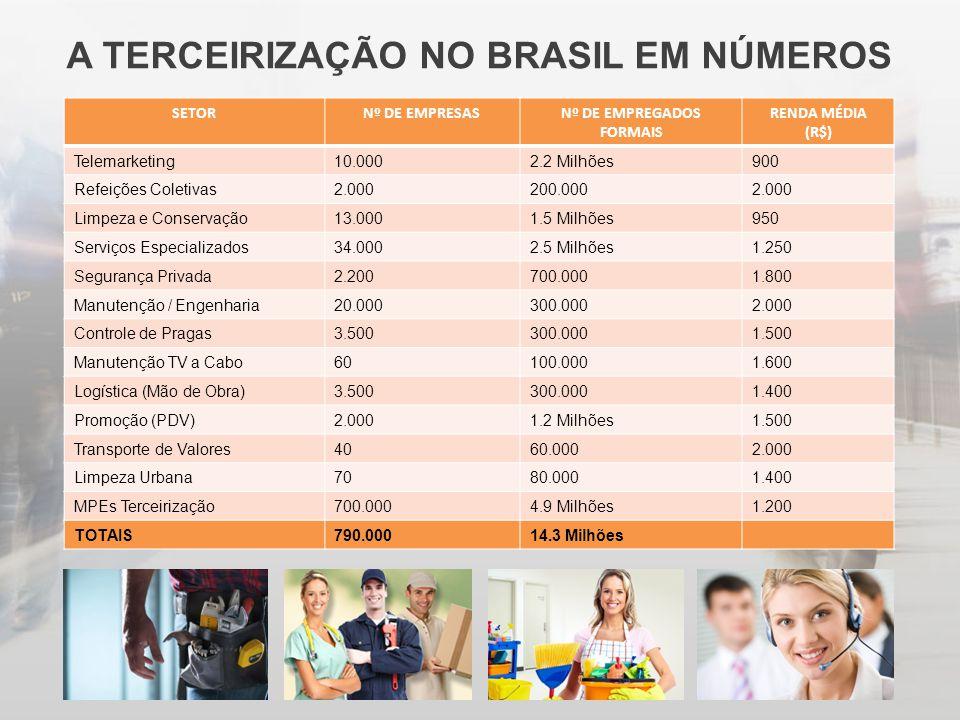 A TERCEIRIZAÇÃO NO BRASIL EM NÚMEROS SETORNº DE EMPRESASNº DE EMPREGADOS FORMAIS RENDA MÉDIA (R$) Telemarketing10.0002.2 Milhões900 Refeições Coletiva