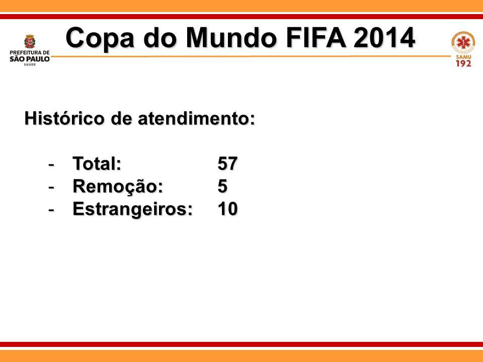 Histórico de atendimento: -Total: 57 -Remoção:5 -Estrangeiros:10 Copa do Mundo FIFA 2014