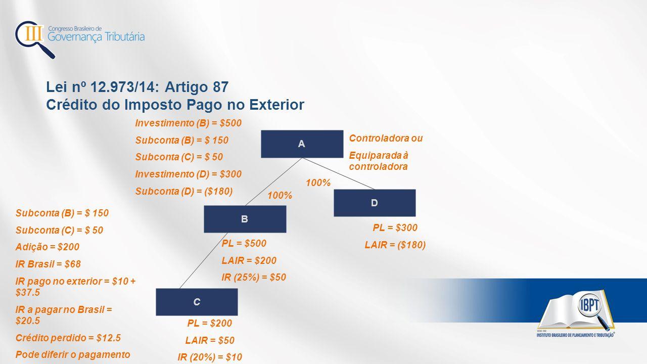 Lei nº 12.973/14: Artigo 87 Crédito do Imposto Pago no Exterior B C PL = $200 LAIR = $50 IR (20%) = $10 100% Investimento (B) = $500 Subconta (B) = $