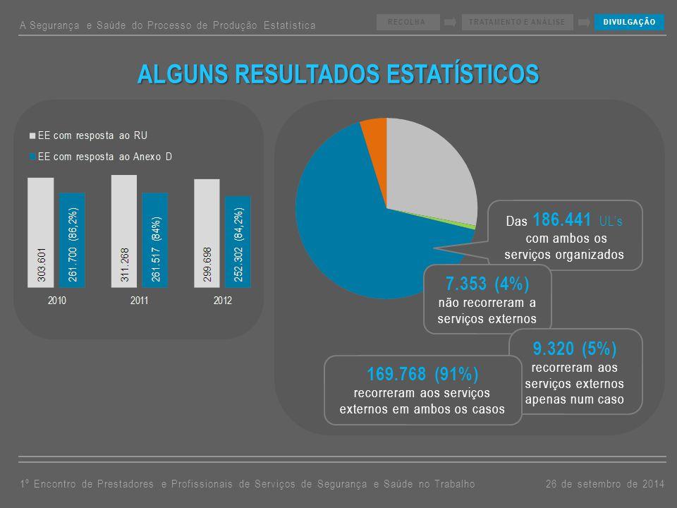 A Segurança e Saúde do Processo de Produção Estatística 26 de setembro de 20141º Encontro de Prestadores e Profissionais de Serviços de Segurança e Saúde no Trabalho RECOLHATRATAMENTO E ANÁLISEDIVULGAÇÃO ALGUNS RESULTADOS ESTATÍSTICOS Das 186.441 UL's com ambos os serviços organizados 7.353 (4%) não recorreram a serviços externos 9.320 (5%) recorreram aos serviços externos apenas num caso 169.768 (91%) recorreram aos serviços externos em ambos os casos