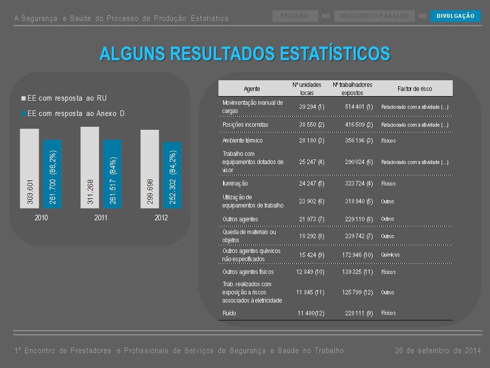 ALGUNS RESULTADOS ESTATÍSTICOS A Segurança e Saúde do Processo de Produção Estatística 26 de setembro de 20141º Encontro de Prestadores e Profissionai