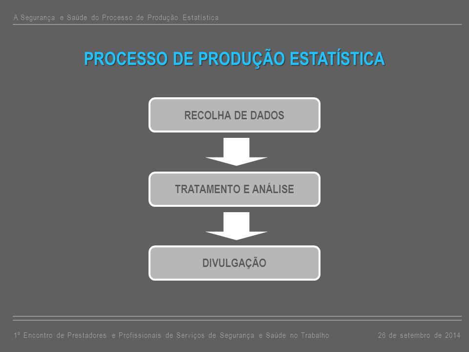 A Segurança e Saúde do Processo de Produção Estatística PROCESSO DE PRODUÇÃO ESTATÍSTICA 26 de setembro de 20141º Encontro de Prestadores e Profissionais de Serviços de Segurança e Saúde no Trabalho RECOLHA DE DADOS TRATAMENTO E ANÁLISEDIVULGAÇÃO