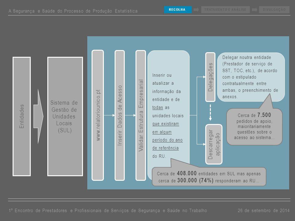 www.relatoriounico.pt Inserir ou atualizar a informação da entidade e de todas as unidades locais que existiram em algum período do ano de referência do RU.