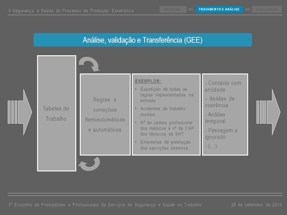 Regras e correções Semiautomáticas e automáticas EXEMPLOS: Repetição de todas as regras implementadas na entrada Acidentes de trabalho mortais Nº de cédula profissional dos médicos e nº de CAP dos técnicos de SHT Emprestas de prestação dos servições externos - Contacto com entidade - Análise de coerência - Análise temporal - Passagem a ignorado - (…) Análise, validação e Transferência (GEE) A Segurança e Saúde do Processo de Produção Estatística 26 de setembro de 20141º Encontro de Prestadores e Profissionais de Serviços de Segurança e Saúde no Trabalho RECOLHATRATAMENTO E ANÁLISEDIVULGAÇÃO Tabelas de Trabalho