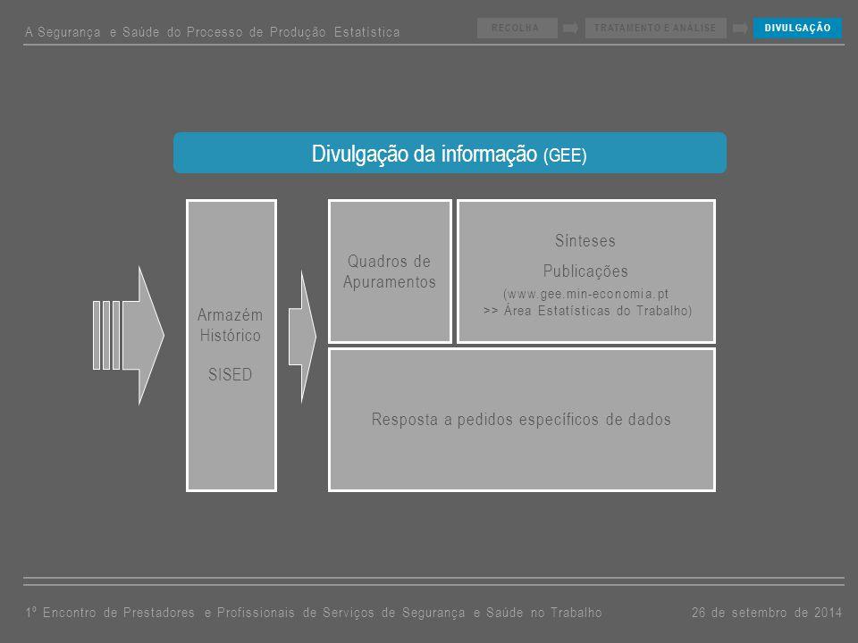 A Segurança e Saúde do Processo de Produção Estatística 26 de setembro de 20141º Encontro de Prestadores e Profissionais de Serviços de Segurança e Saúde no Trabalho RECOLHATRATAMENTO E ANÁLISEDIVULGAÇÃO A INFORMAÇÃO RECOLHIDA DESTINA-SE A… Apoio à ação inspetiva Apoio à investigação aplicada para a área do Emprego, sendo disponibilizada a universidades, centros de investigação, Banco de Portugal, etc.
