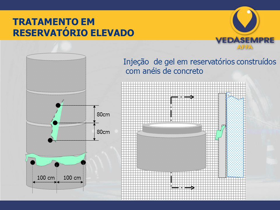 TRATAMENTO EM RESERVATÓRIO ELEVADO Injeção de gel em reservatórios construídos com anéis de concreto 80cm 100 cm